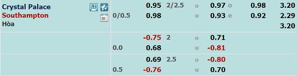 Tỷ lệ bóng đá giữa Crystal Palace vs Southampton