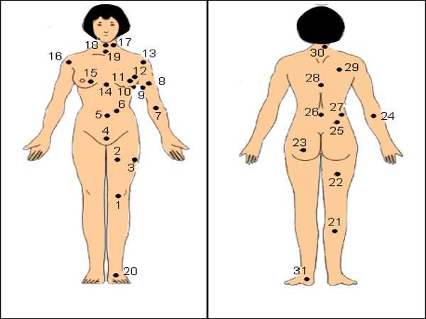 Giải mã nốt ruồi trên cơ thể nữ
